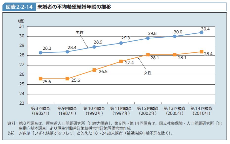 未婚者の平均希望結婚年齢の推移
